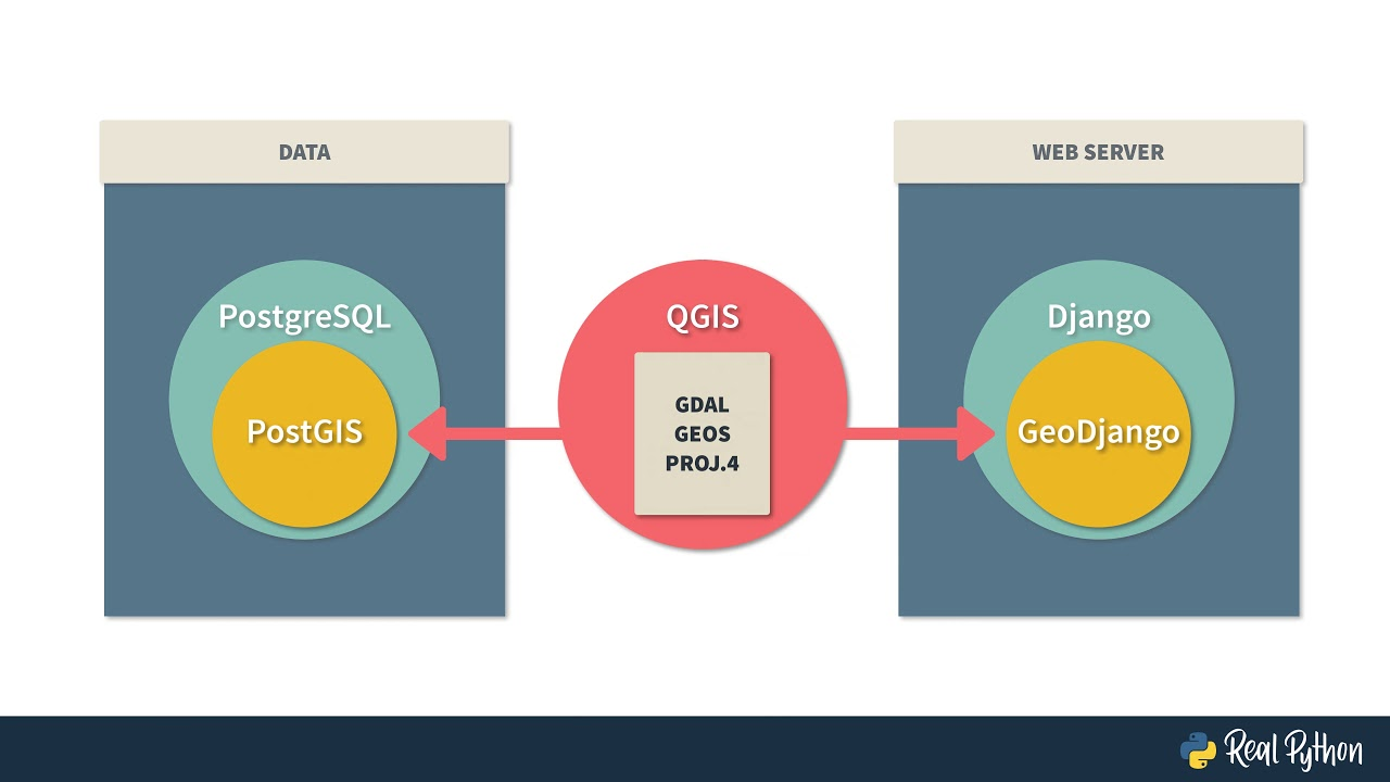 Making a GeoDjango App (Intro + Overview)