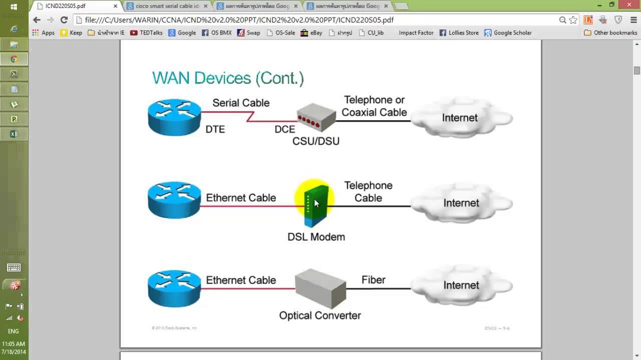 สอน CCNA ICND2 Module 5-1 Understanding WAN technologies - YouTube