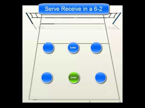 6 2 Volleyball Offense Diagram Uml Use Case Visio 2013 Serve Receive Positions In A Youtube