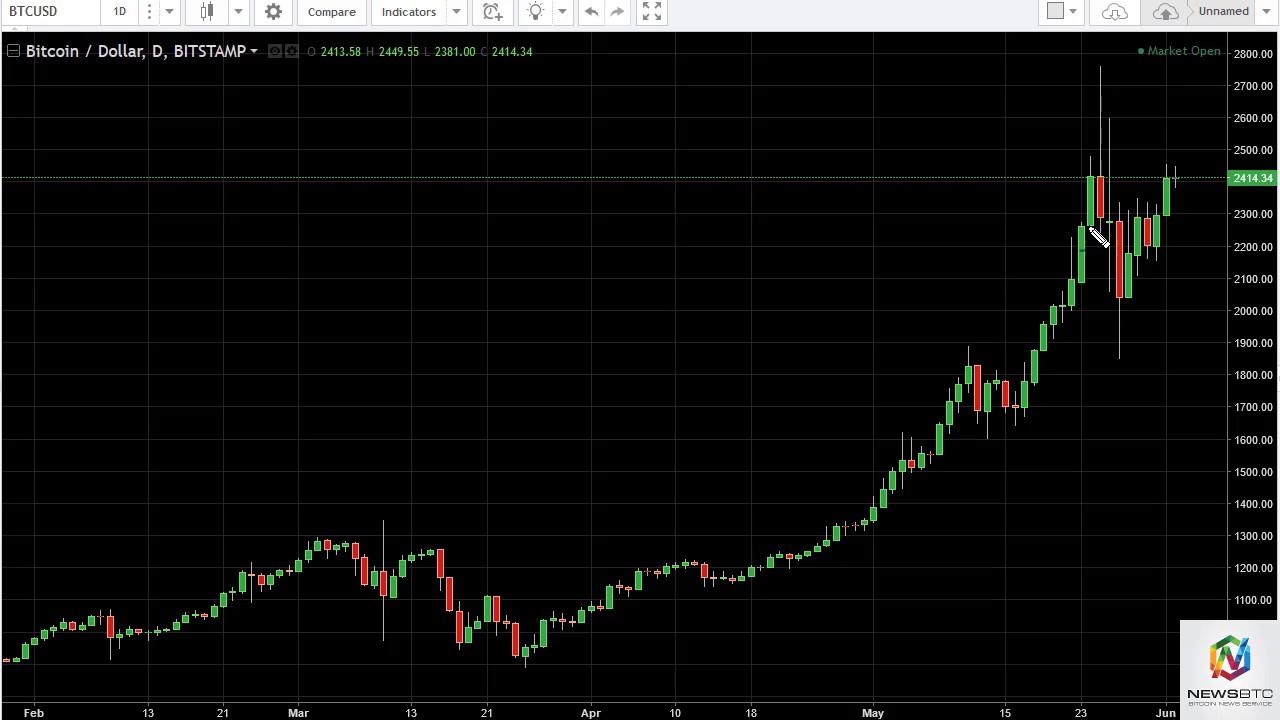 Bitfinex Volumul tranzacțiilor și informațiile despre piață   CryptoChartIndex