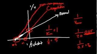 Pharmacodynamics Made Simple