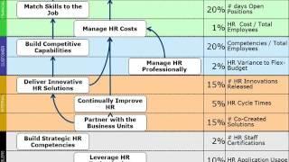 The HR Scorecard: 4 of 7