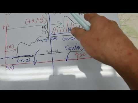 Map Reading: State-Plane Coordinates