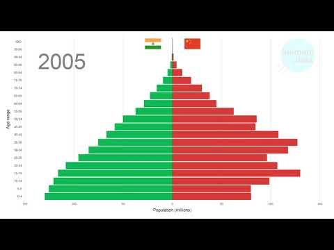 Interesting Comparison Of India Vs China Population 1950-2100. Animated.