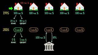 Потеря капитала. Часть 1видео 11 Финансовый кризис 2008 года  Экономика и финансы