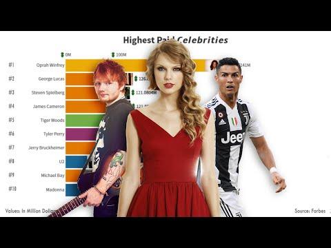 Richest celebrity in the world 1999 - 2019 | Top 10 richest celebrities