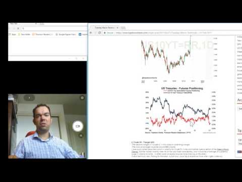 Bond Yields and Oil - 2 triangles [Tuesday Macro Technicals]