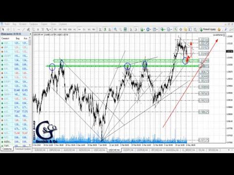 ≡ Технический анализ валют и акций от Артёма Гелий 07 мая 2019.