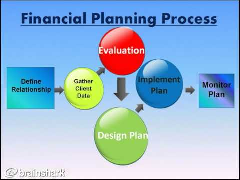 Financial Planning Process Presentation