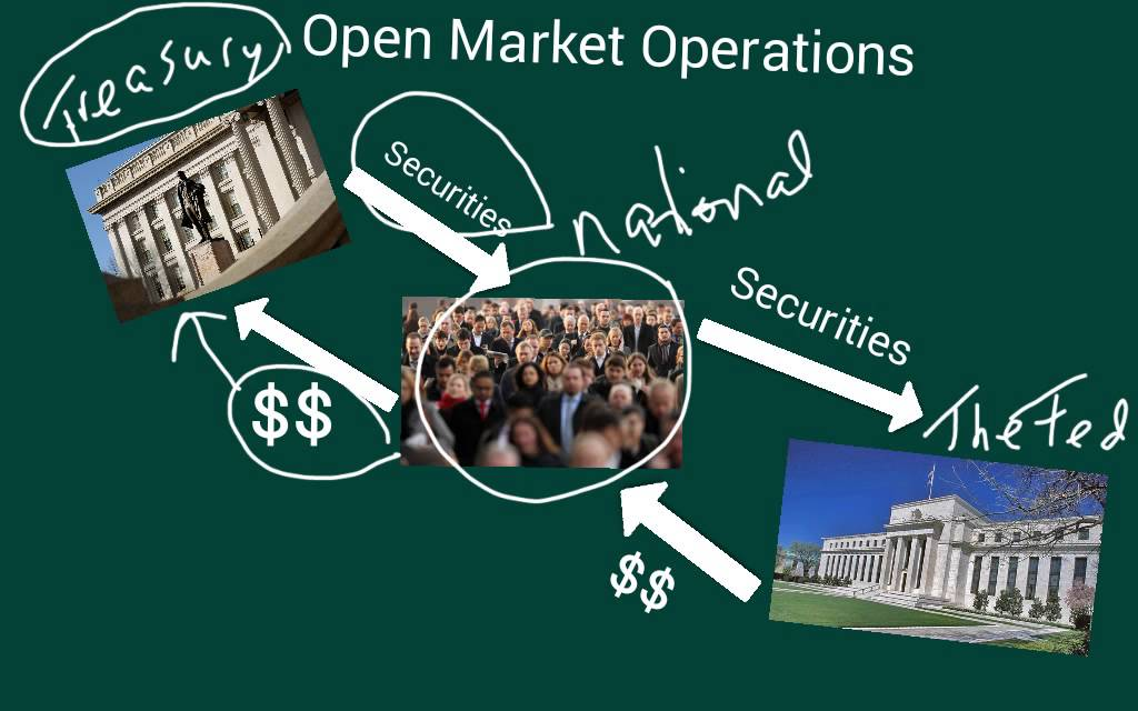 the role of the federal reserve in control of money supply 2015-03-18 learning objective identify the goals of the federal reserve system and explain how it uses monetary policy to control the money supply.