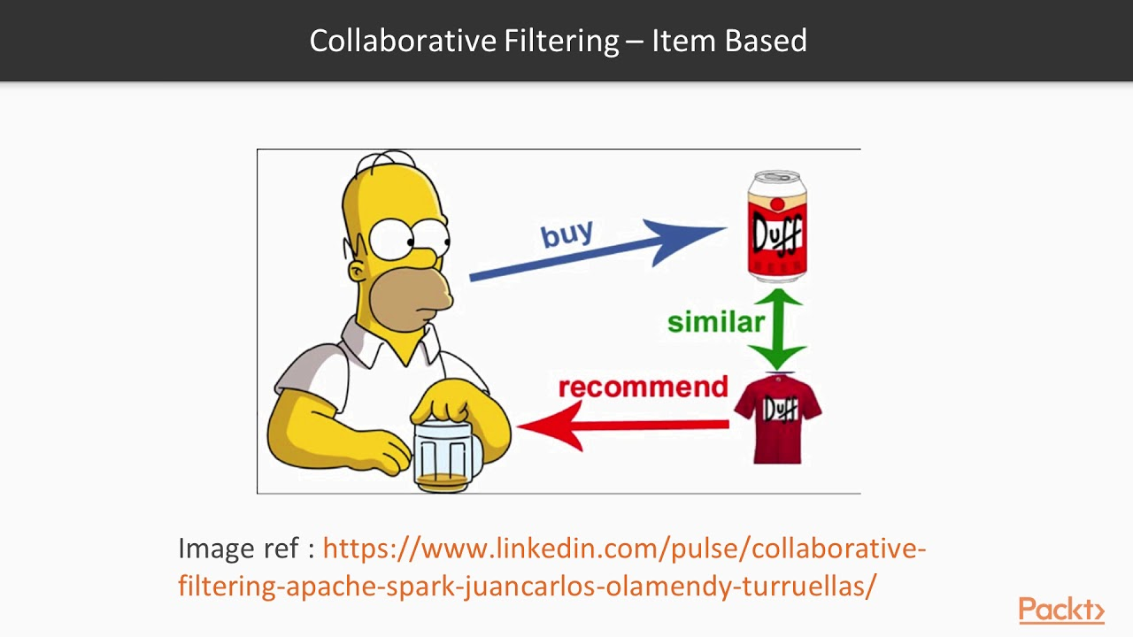 Advanced Deep Learning with Keras: What are Recommender Systems? |  packtpub com