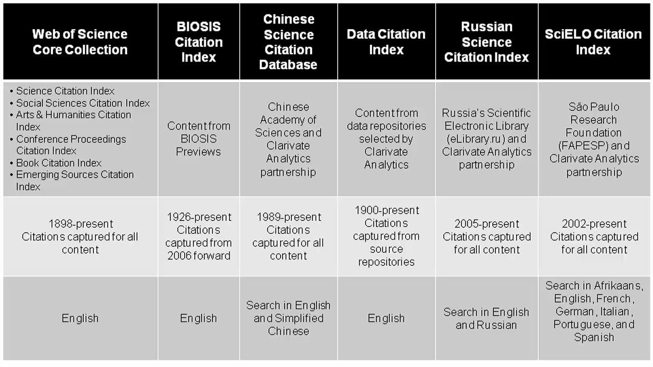 Russian Science Citation Index Web Of Science Platform