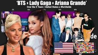 'bts x lady gaga ariana grande' most popular artist united states | worldwide over the 5years