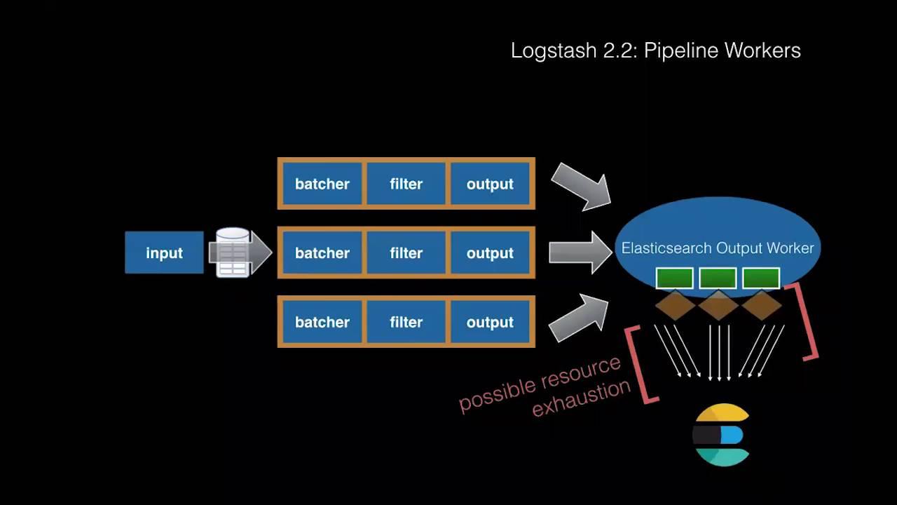 Logstash Pipeline Architecture Discussion