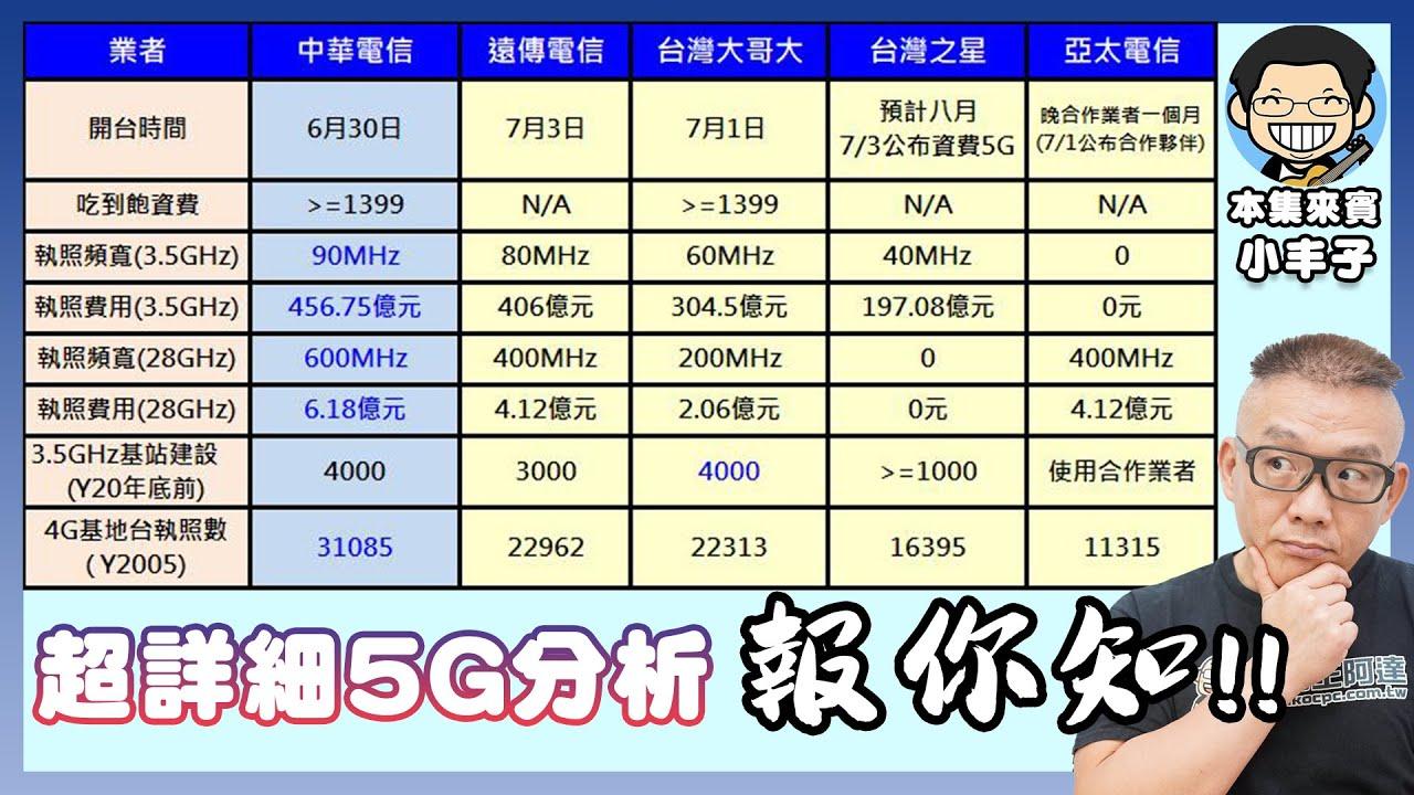 5G現在該立刻辦嗎?5G手機怎麼買才正確?5G資費、手機全分析!feat. 小丰子