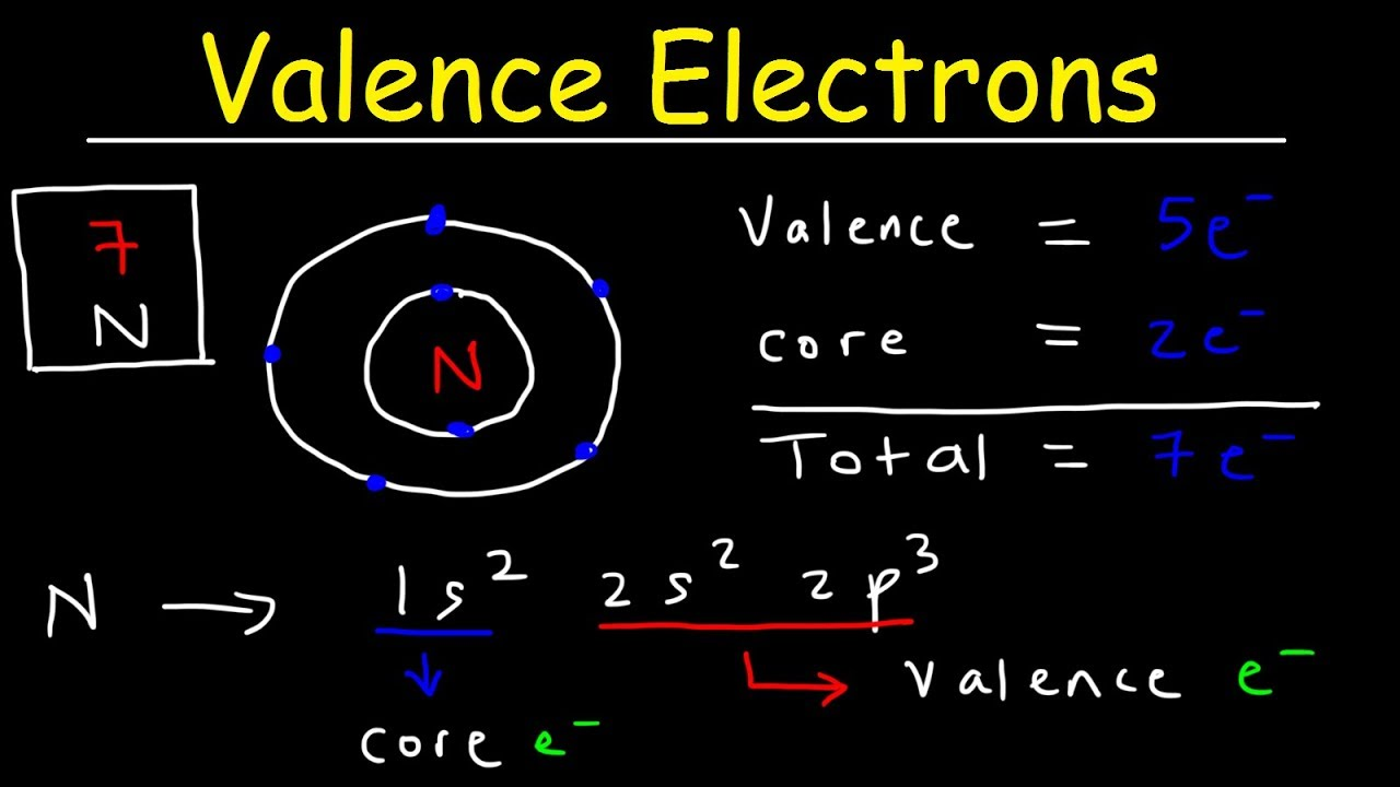 Valence electrons and the periodic table core electrons basic valence electrons and the periodic table core electrons basic introduction chemistry gamestrikefo Choice Image