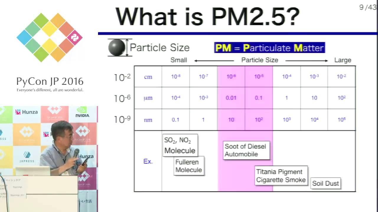 Image from f2pyとmatplotlibを用いたブラウン粒子動力学のリアルタイム可視化