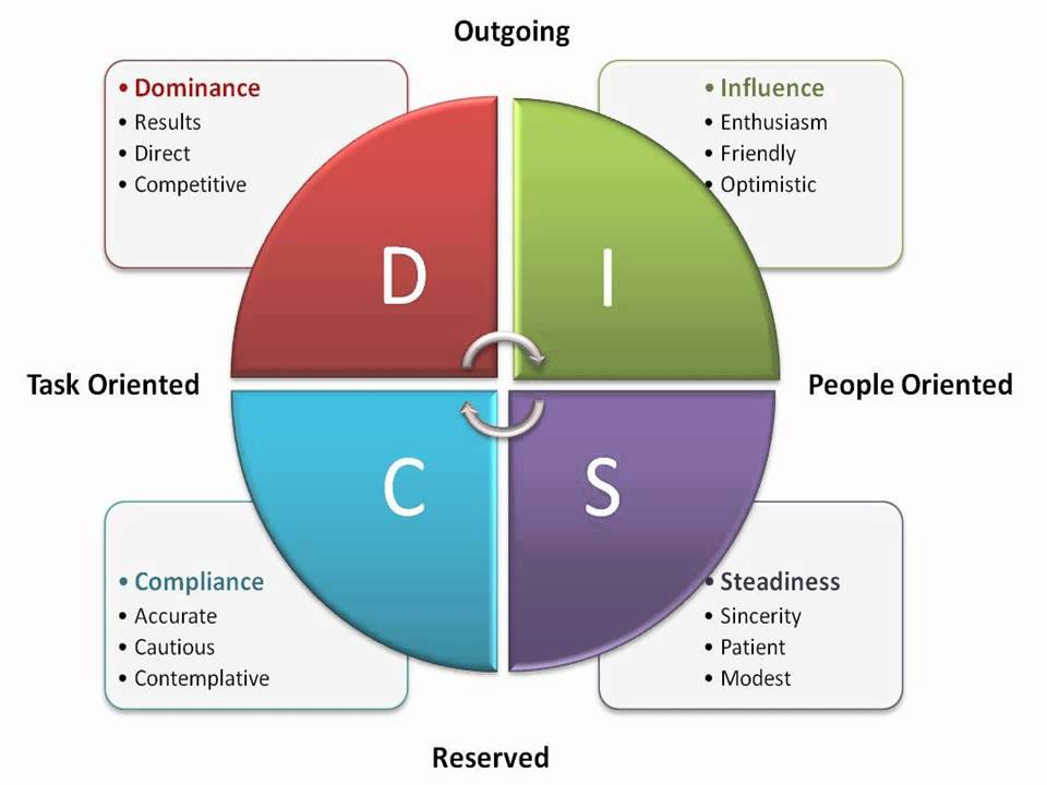 DISC Assessment YouTube