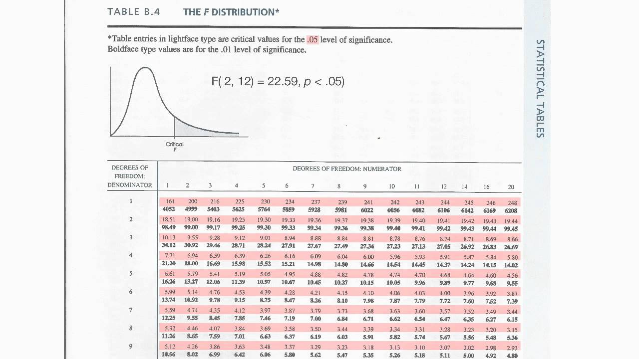 How To Read F Distribution Table Used In Ysis Of Variance Anova