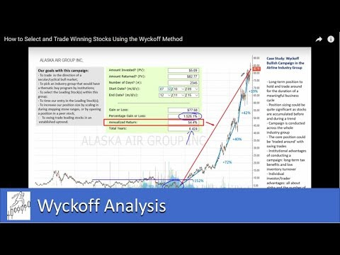 How to Select and Trade Winning Stocks Using the Wyckoff Method