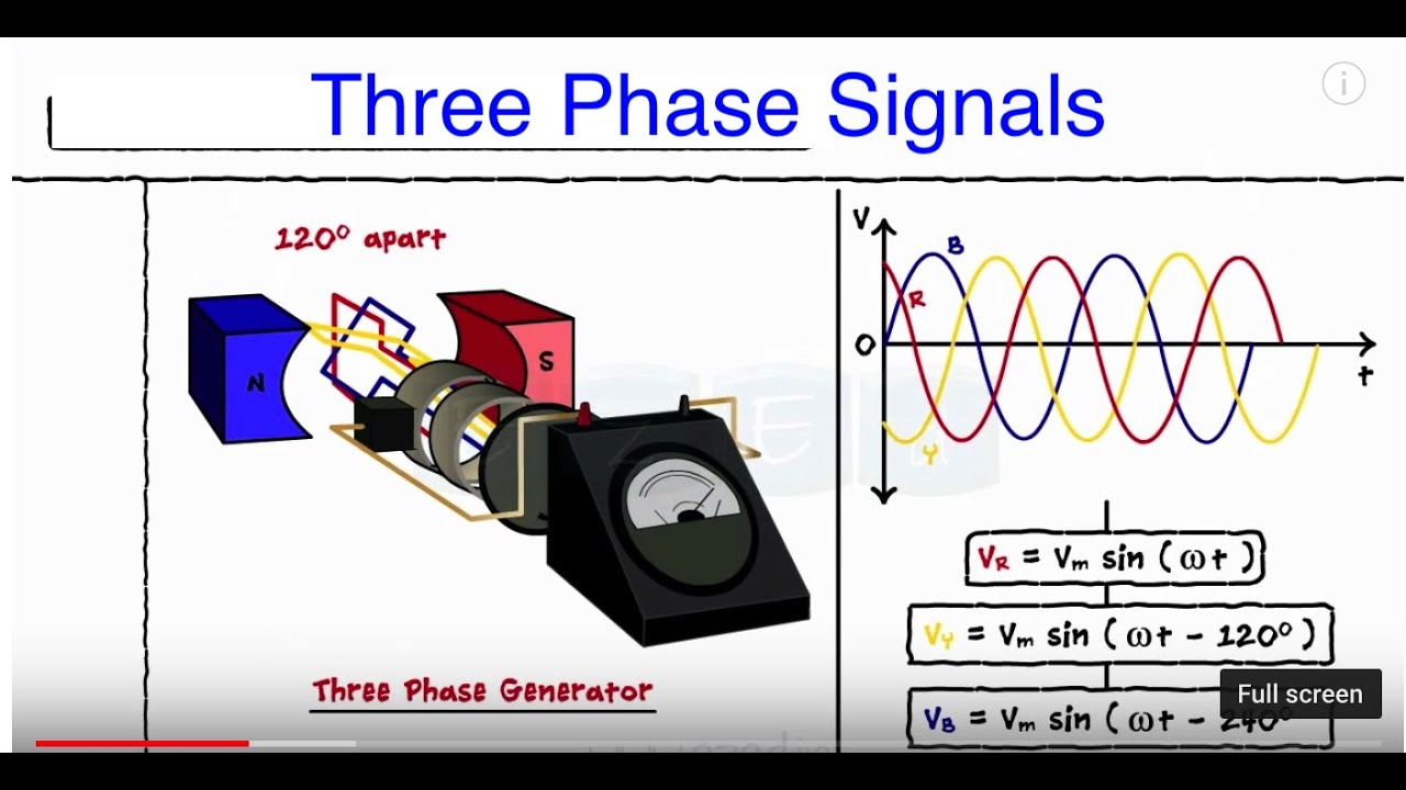 Three    Phase    Signals  Star Connection  Delta Connection