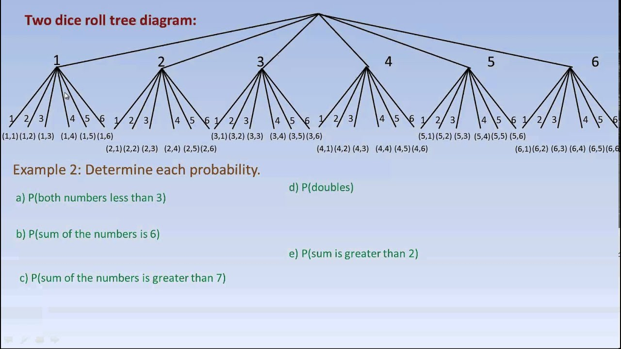 hight resolution of drawing tree diagrams and using them to calculate probabilities