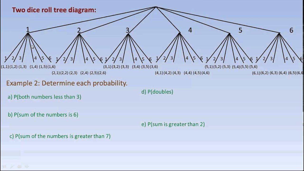 Tree Diagram Probability Dice