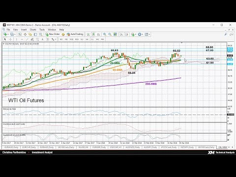 Technical Analysis: 30/03/2018 - WTI oil futures gave back some gains; bullish in short-term