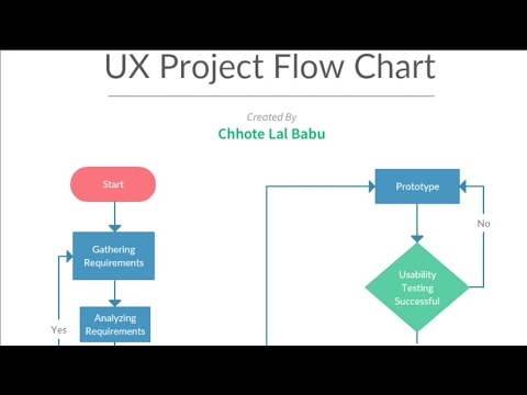 Process flow diagram ux automotive block diagram ux flow chart youtube rh youtube com process flow diagram excel template process flow diagram excel ccuart Image collections