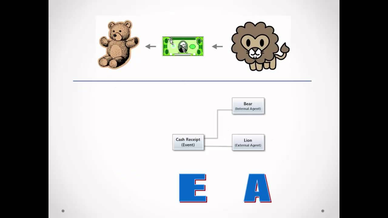 Chapter 3 3 introduction to rea with simple example youtube chapter 3 3 introduction to rea with simple example ccuart Gallery