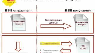 ЕГАИС. Перемещение алкогольной продукции в 1С:Розница(, 2016-05-20T14:04:07.000Z)