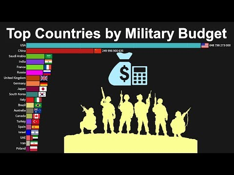 Top Countries By Military Budget (Military Expenditures) 1900 To 2018