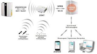 Дистанционное управление и мониторинг оборудования(, 2016-02-01T07:48:52.000Z)