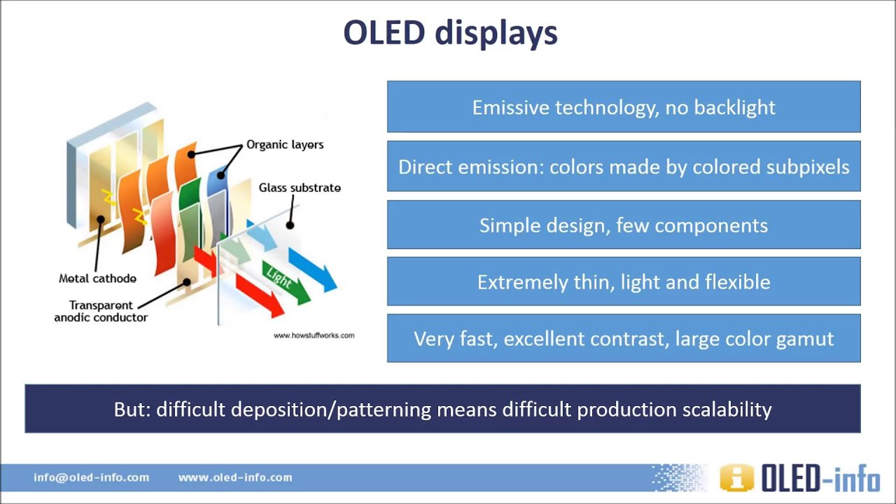 Introduction To Oled Displays