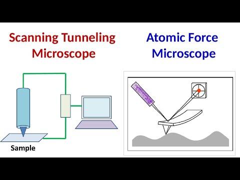 Scanning Tunneling Microscopy Atomic Force Microscopy - YouTube