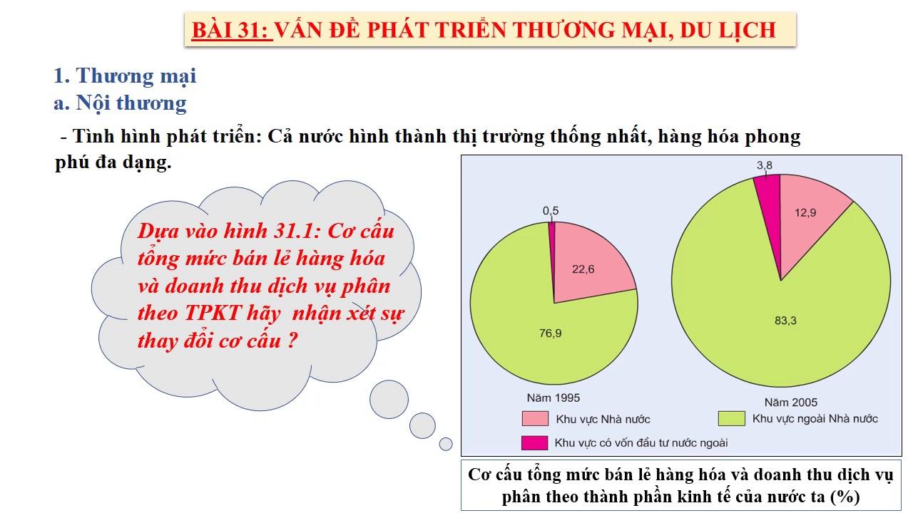 Địa lý12-Tiết 32-Bài 31-Vấn đề phát triển thương mại, du lịch-7h15,23/04 /2020