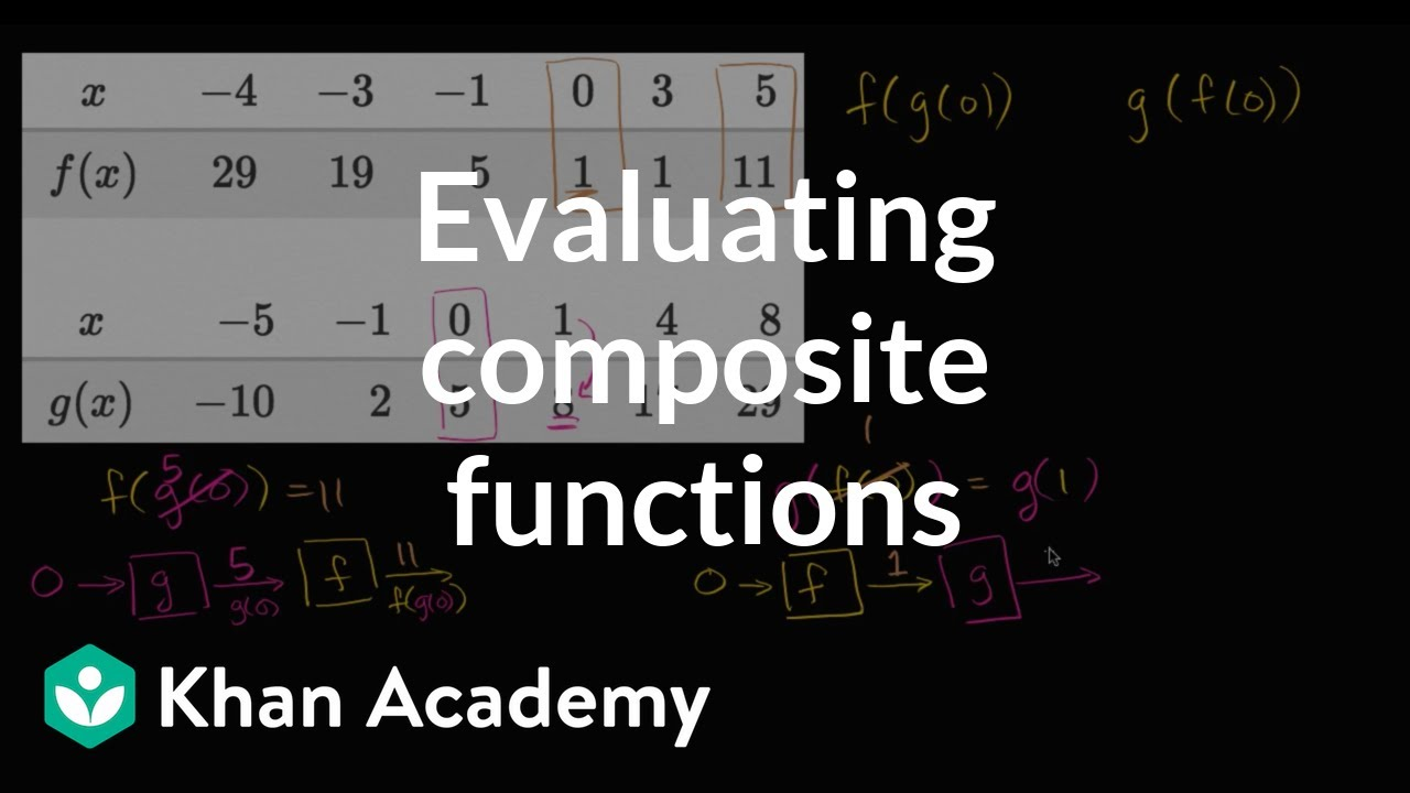 Evaluating composite functions: using tables | Mathematics III ...