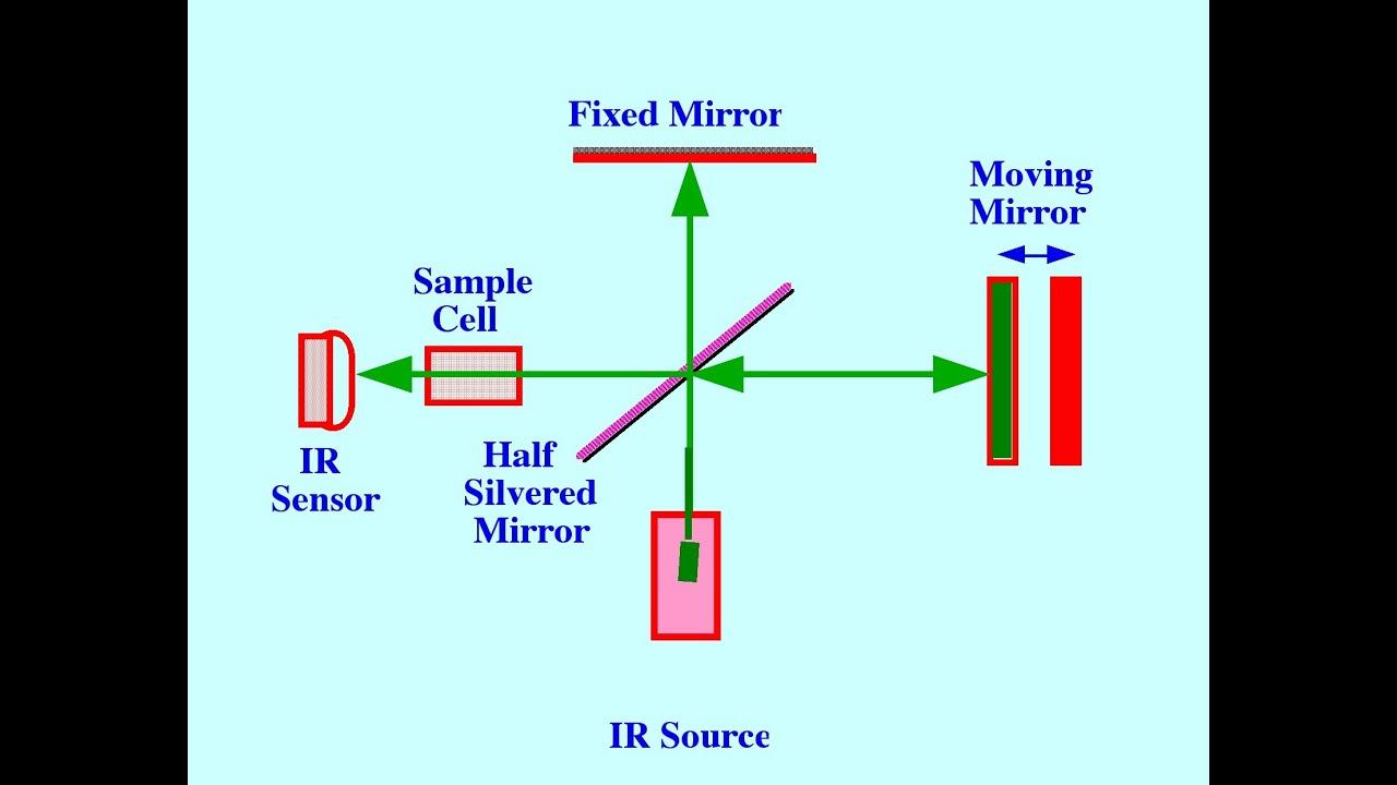 ftir spectrometer diagram automotive wiring schematics 2 ir spectroscopy youtube