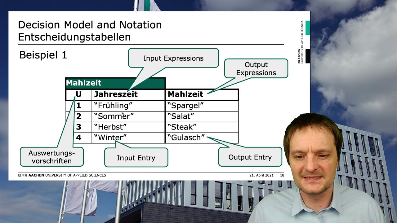 Download Decision Model and Notation (DMN)