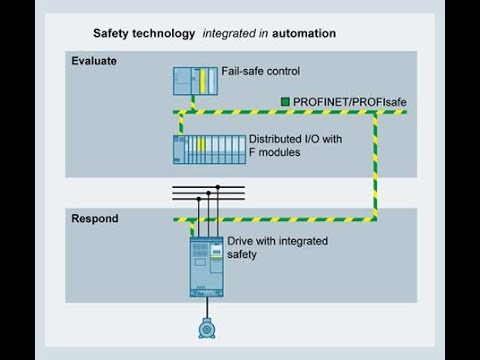 Safety Integration for Siemens General Purpose Drives