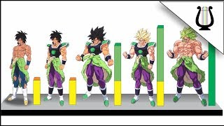 Explicación: las 5 Fases de la Transformación de Broly - Dragon Ball Super