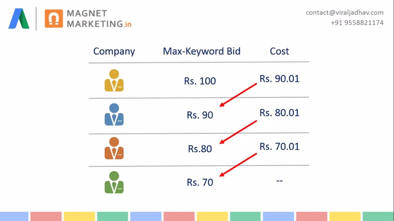 How much should i spend on google adwords (ppc)?