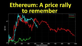 Ethereum: A price rally to remember