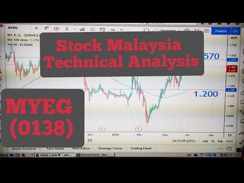 Price actions Analysis on 3 Glove Stocksиз YouTube · Длительность: 8 мин27 с