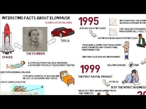 Resume Of Elon Musk : His Failures, Companies And Mars Plans [ Animated ] |  ThingsToKnow  Elon Musk Resume