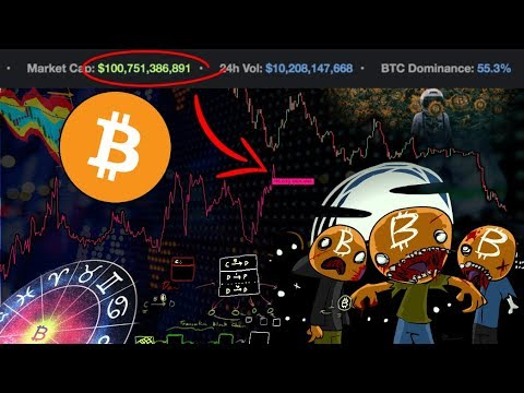 Will Crypto HOLD Above $100B Market Cap?!? BTC/USD Shorts Almost All Time HIGH! What Happens Next