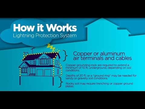 Lightning Protection Systems Youtube