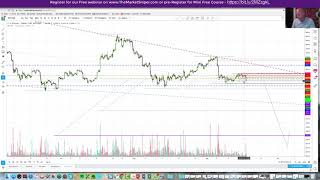 Bitcoin $3,595 TGT, Possible Over performance downside