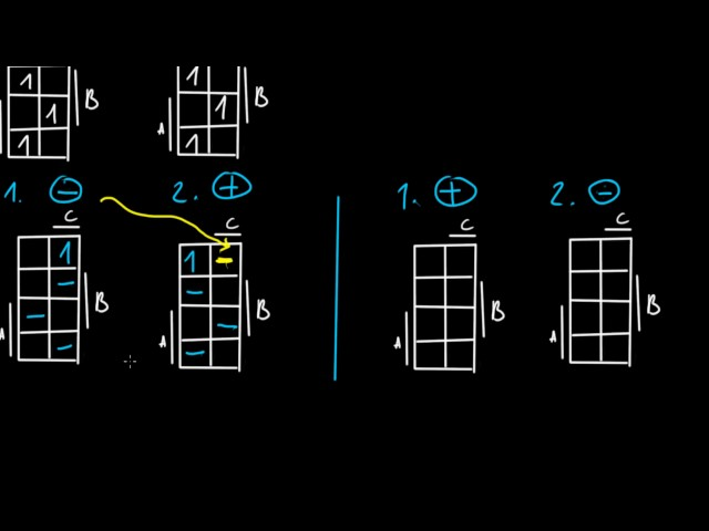 Digitális technika 1   BME - Függvénymodifikáció 14