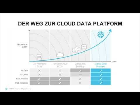 Snowflake Live Product Demo (Deutsche)
